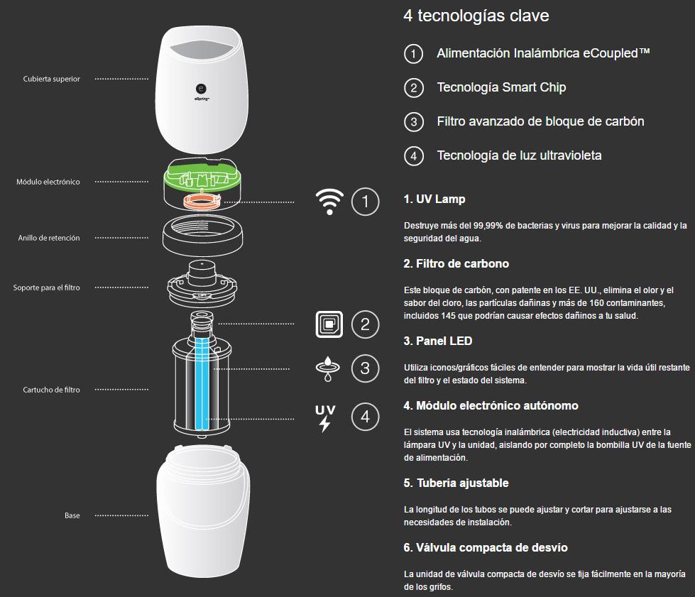 purificador-espring-tecnologia