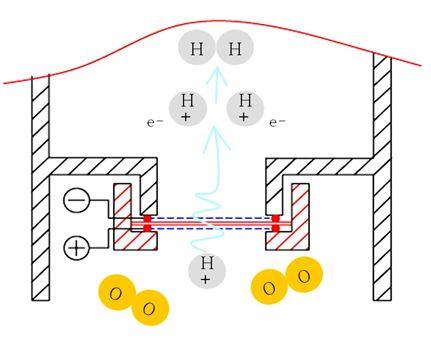 agua-hidrogenada-esquema-2