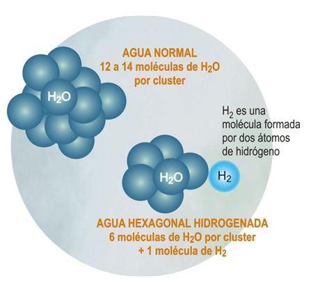 agua-hidrogenada