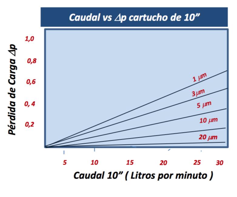 caudal-filtro-plisado-pp-eco