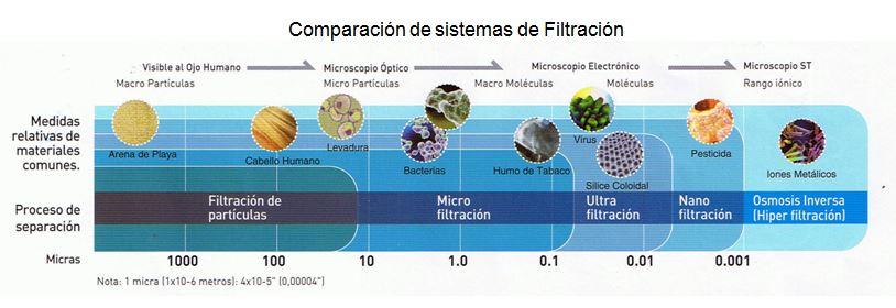 comparacion-sistemas-filtracion