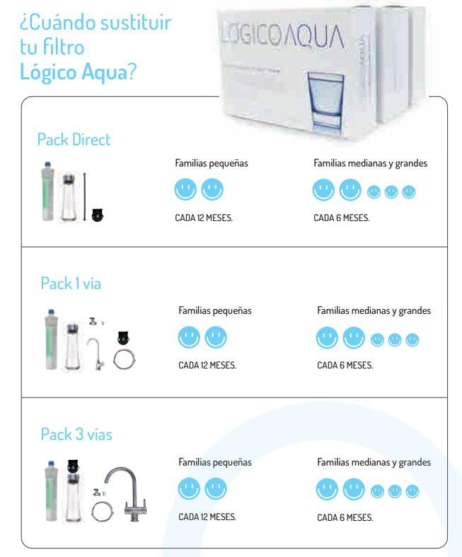 filtro-agua-domestico-logico-aqua-sustituir