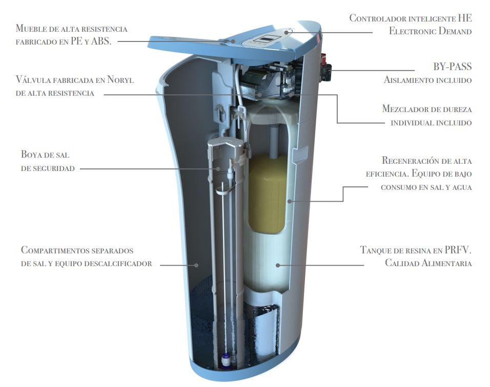 descalcificador-stratos-caracteristicas