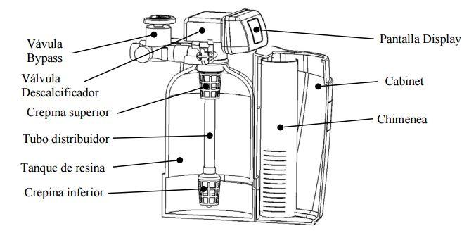 descalcificador-NS-detalle