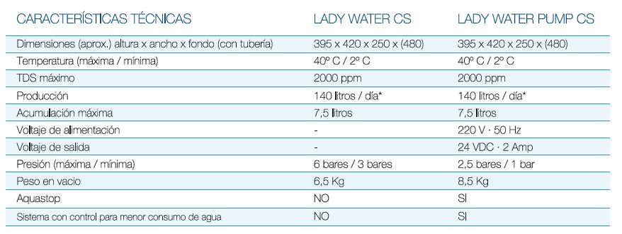 descalcificador-lady-water-h2agua-caracteristicas