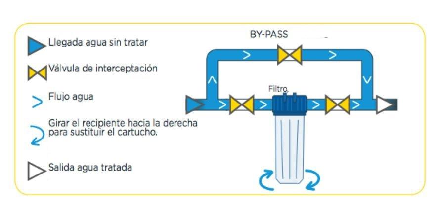 filtro-cartucho-big-instalacion