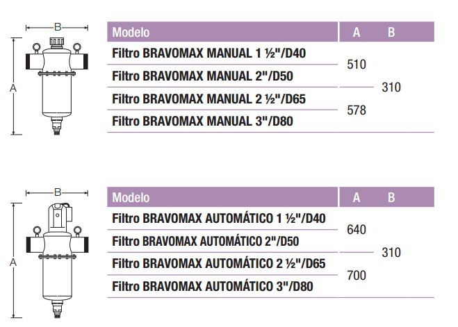 filtro-autolimpiante-bravo-max-medidas