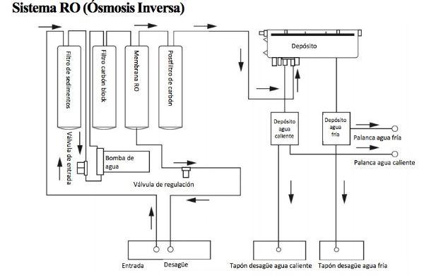 osmosis-inversa-poseidon-esquema