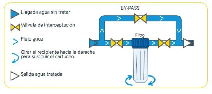 Filtro FP2 ALL-PP-instalacion