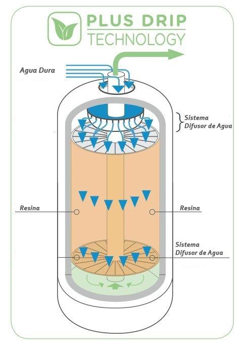 descalcificador-agua-green-tech-mini-1