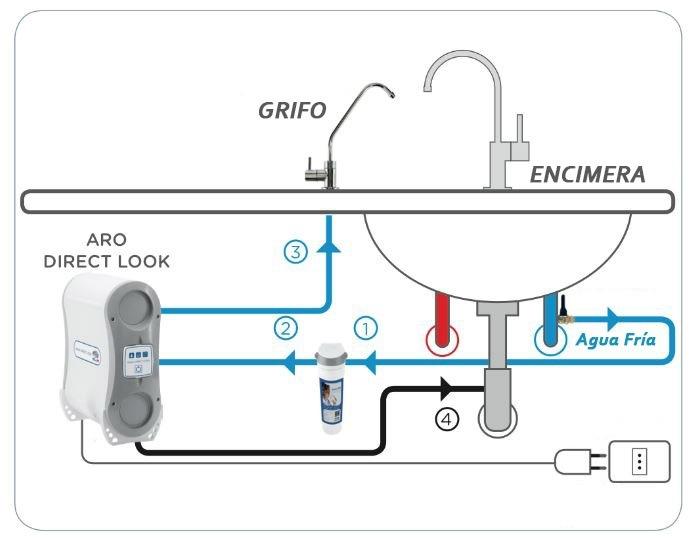 osmosis-aro-direct-instalacion