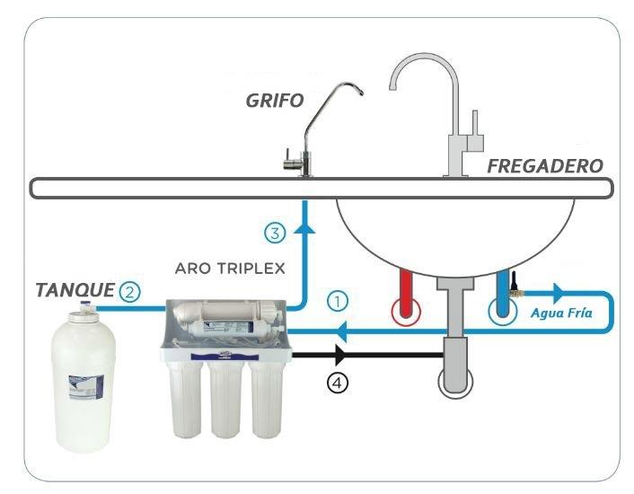 osmosis-inversa-aro-triplex-8
