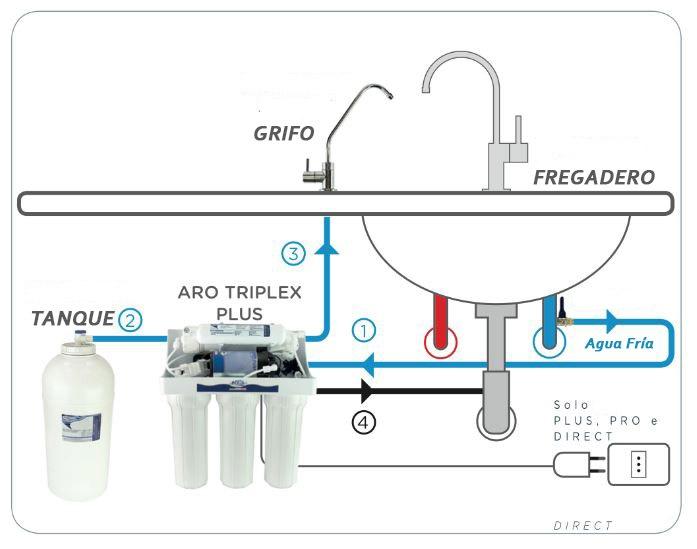 osmosis-inversa-aro-triplex-9