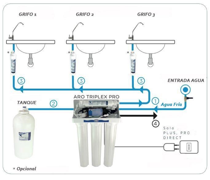 osmosis-inversa-aro-triplex-pro-esquema