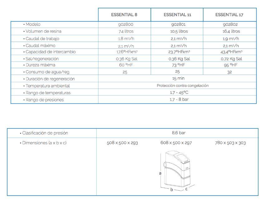 descalcificador-essential-caracteristicas-2