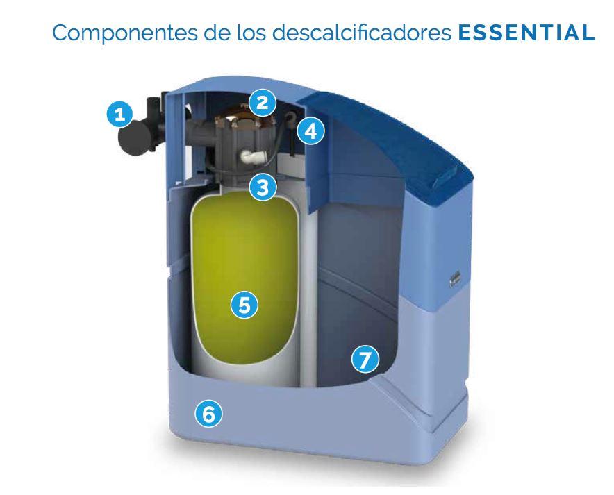 descalcificador essential componentes