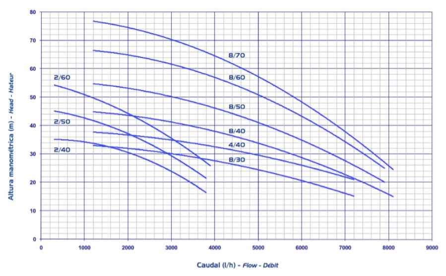 Bomba de agua HMI curvas de caudal 2