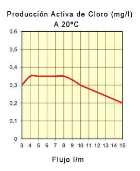 filtro-sensiblue-grafico